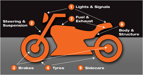 Motorcycle MOT sections diagram